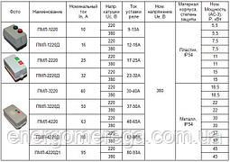 Пускатель магнитный ПМЛ 2220, фото 2