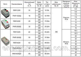 Пускатель электромагнитный ПМЛ 2230, фото 3