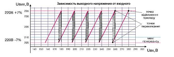 Стабілізатор напруги LVT АСН-250, фото 2