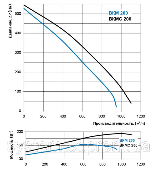 Аэродинамические характеристики Вентс ВКМ 200 (аэродинамика, диаграмма)