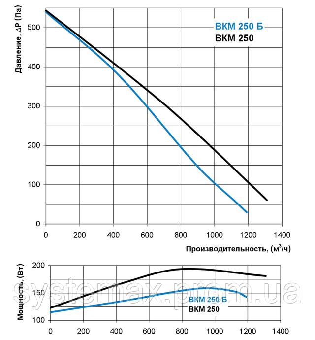 Аэродинамические характеристики Вентс ВКМ 250 (аэродинамика, диаграмма)