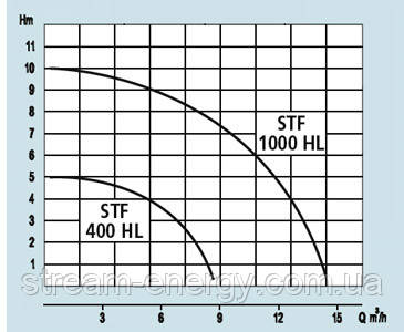 Дренажный насос Speroni STF