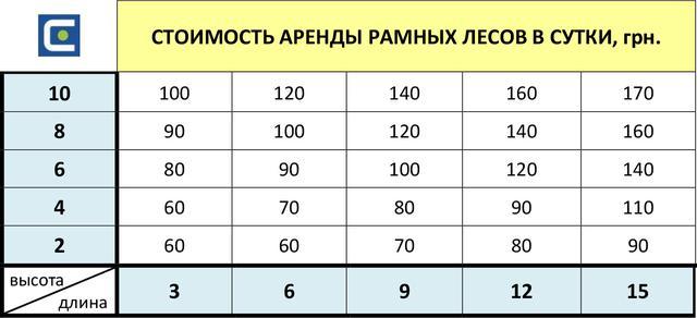 аренда рамных лесов в Василькове цена