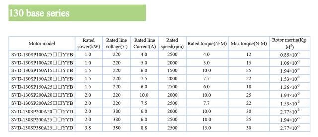 Комплектный сервопривод SVD100-200A-4 2000 Вт 2000 об/мин 10 Нм фланец 130 мм 380В энкодер 17 бит