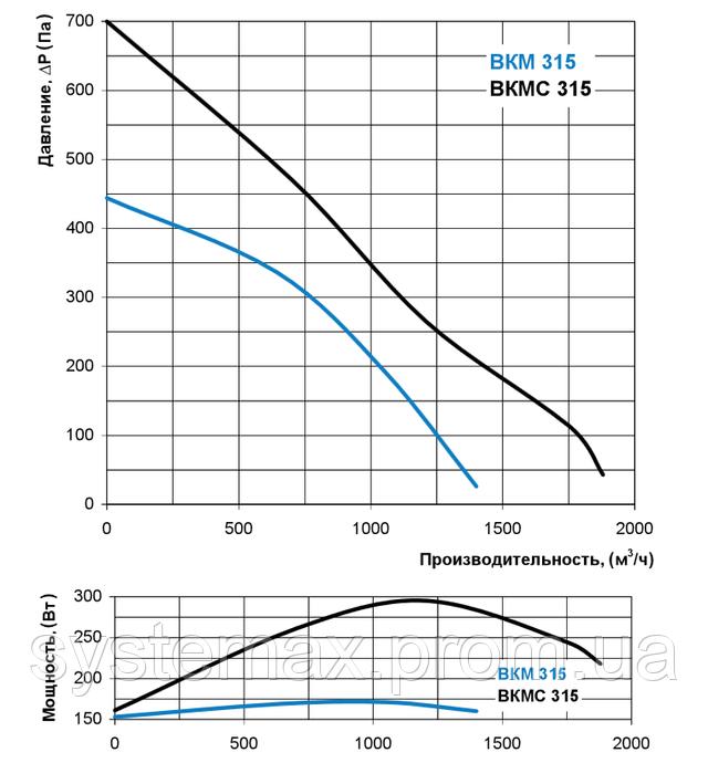 Аэродинамические характеристики Вентс ВКМС 315 (аэродинамика, диаграмма)
