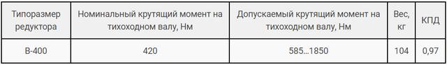 Технические характеристики редуктора В-400 картинка