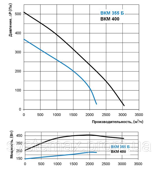 Аэродинамические характеристики Вентс ВКМ 355 Б (аэродинамика, диаграмма)