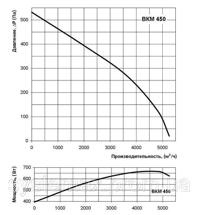 Аэродинамические характеристики Вентс ВКМ 450 (аэродинамика, диаграмма)