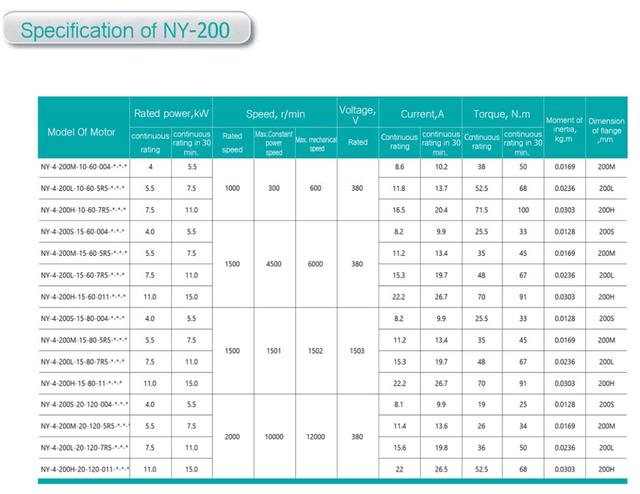 Комплектный сервопривод NZ8400D-4-750-200L 4,0 кВт 750 об/мин 50 Нм фланец 200 мм