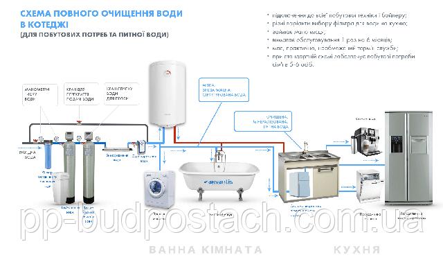 Чому так важлива комплексна система очищення води зі свердловини?