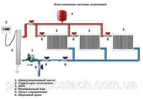 Електричне обладнання для опалення приміщень