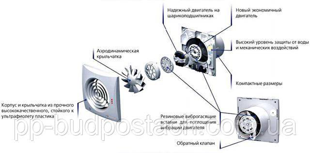 Різновиди побутових вентиляторів