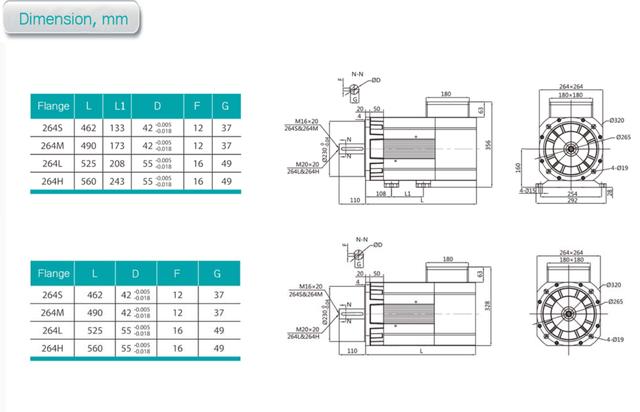 Комплектный сервопривод NZ8400D-5,5-750-264S 5,5 кВт 750 об/мин 70 Нм фланец 265 мм