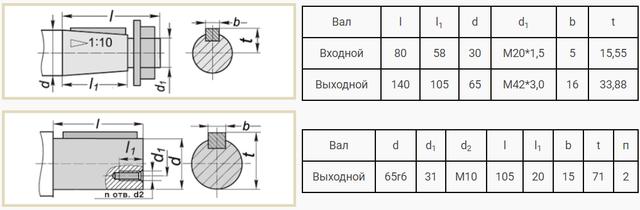 Приєднувальні розміри валів редуктора Ц2-250 креслення