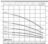 Насос для скважины FIRST SPU4.02-05-B/XI4-50-1-230 WILO, фото 2