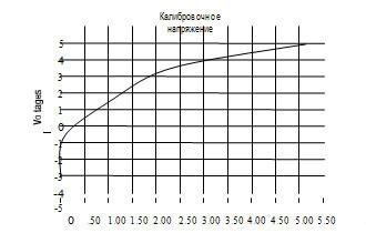 ипичная калибровочная кривая отношения между выходным сигналом напряжения анемометра и скоростью