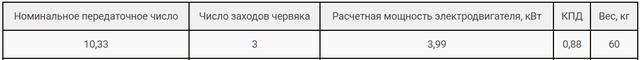 Технические характеристики редуктора РЧН-120-10,33 и РЧП-120-10,33 картинка