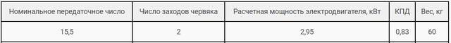 Технические характеристики редуктора РЧН-120-15,5 и РЧП-120-15,5 картинка