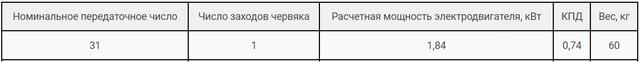 Технічні характеристики редуктора РЧН-120-31 та РЧП-120-31 картинка