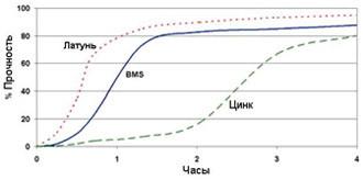 Permabond A129 ― График прочности
