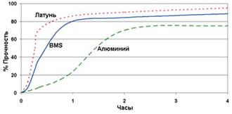 Permabond HM162 ― График прочности