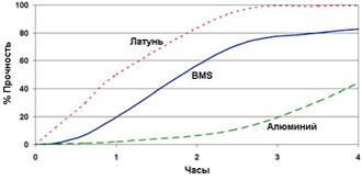 Permabond HM165 ― График прочности