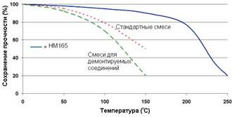 Permabond HM165 ― Зависимость прочности от температуры.