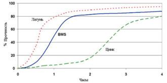 Permabond A1044 ― График прочности