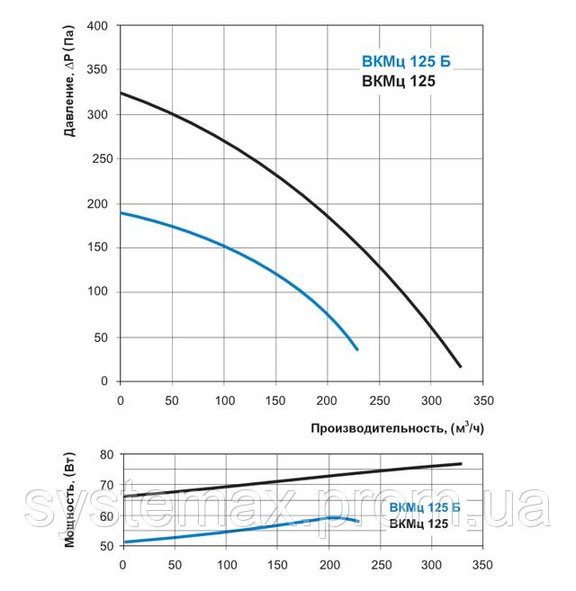 Аэродинамические характеристики Вентс ВКМц 125 (аэродинамика, диаграмма)