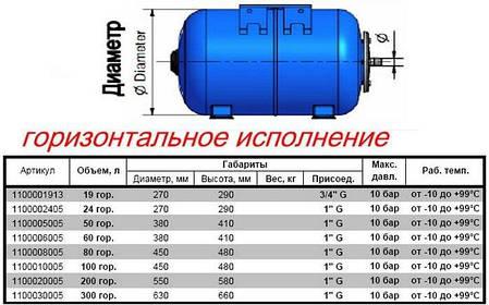 Гидроаккумулятор 24л ZILMET ultra-pro 10 bar, фото 2