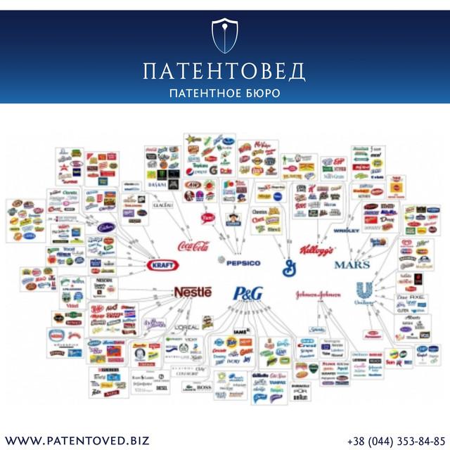 Торговые марки