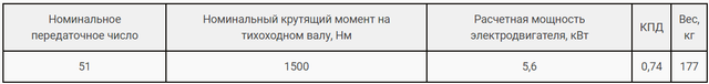 Технічні характеристики редуктора РЧН-180-51 та РЧП-180-51 картинка