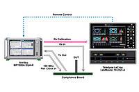 Партнерство Anritsu и Teledyne LeCroy для создания самой совершенной системы тестирования PCI Express® 4.0