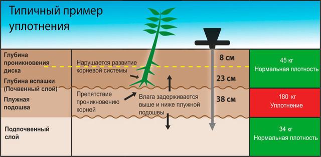 Типовий приклад ущільнення ґрунту
