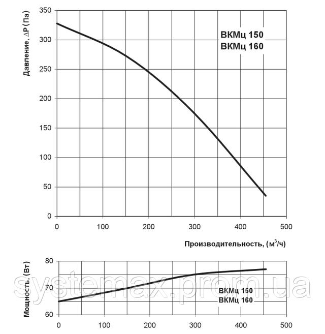Аэродинамические характеристики Вентс ВКМц 160 (аэродинамика, диаграмма)