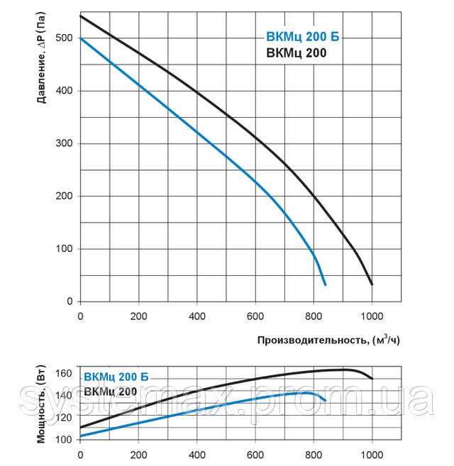 Аэродинамические характеристики Вентс ВКМц 200 Б (аэродинамика, диаграмма)