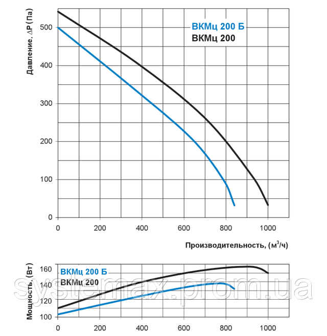 Аэродинамические характеристики Вентс ВКМц 200 (аэродинамика, диаграмма)