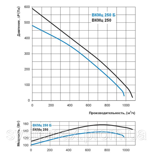 Аэродинамические характеристики Вентс ВКМц 250 (аэродинамика, диаграмма)