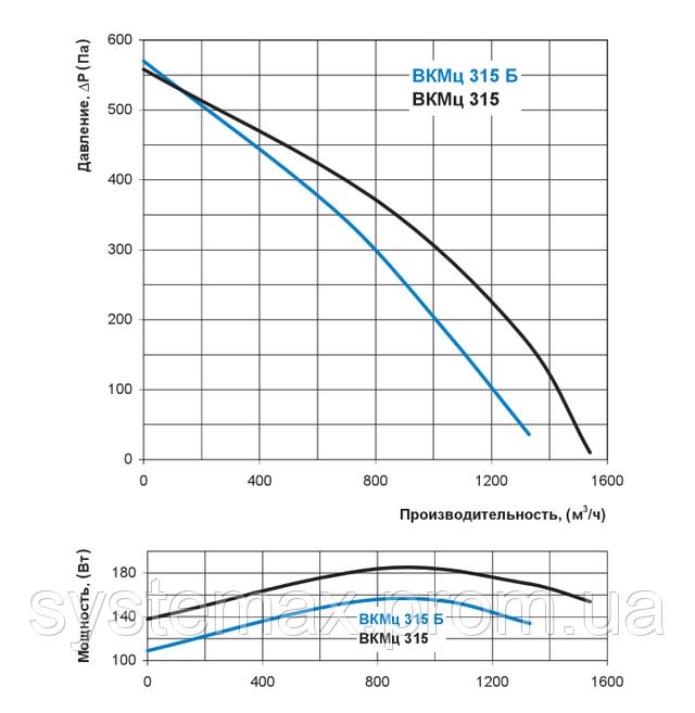 Аэродинамические характеристики Вентс ВКМц 315 (аэродинамика, диаграмма)
