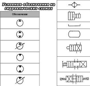 Карты условных обозначений на гидравлических и пневматических схемах в картинках.
