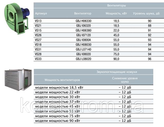 Характеристики вентиляторов и кожухов для промышленных горелок Unigas