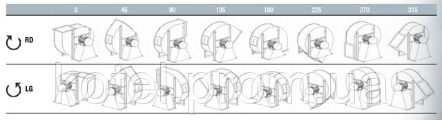 Варианты расположения раструбов вентилятора промышленных горелок Unigas
