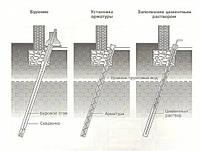 Бурение скважин под углом при укреплении грунтов и фундаментов