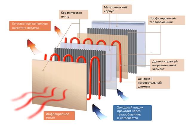Схема строения керамического обогревателя Венеция ПКК 1400