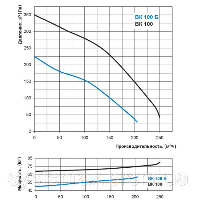 Аэродинамические характеристики Вентс ВК 100 Б (аэродинамика, диаграмма)