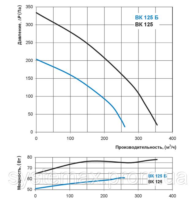 Аэродинамические характеристики Вентс ВК 125 (аэродинамика, диаграмма)