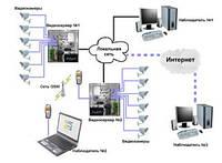 Цифровое IP видеонаблюдение на 2 камеры