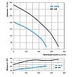 ВЕНТС ВК 125Б (VENTS VK 125B) - круглый канальный центробежный вентилятор , фото 2