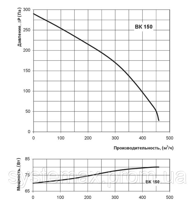 Аэродинамические характеристики Вентс ВК 150 (аэродинамика, диаграмма)
