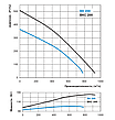 ВЕНТС ВК 200 (VENTS VK 200) - круглый канальный центробежный вентилятор (базовая модель), фото 2